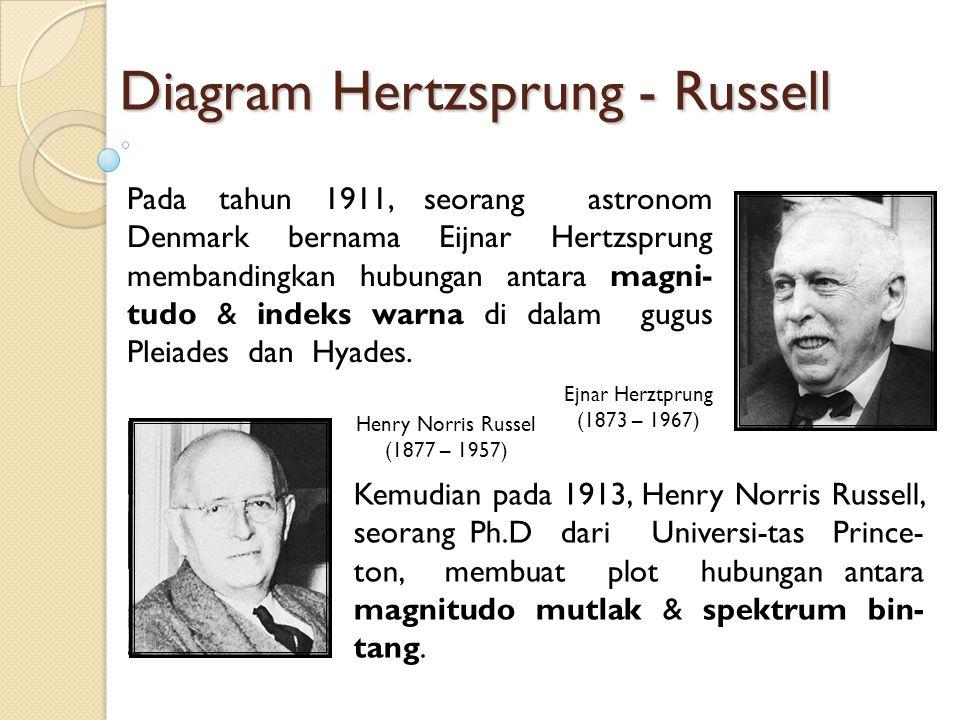 Diagram Hertzsprung - Russell Ejnar Herztprung (1873 – 1967) Henry Norris Russel (1877 – 1957) Pada tahun 1911, seorang astronom Denmark bernama Eijnar Hertzsprung membandingkan hubungan antara magni- tudo & indeks warna di dalam gugus Pleiades dan Hyades.