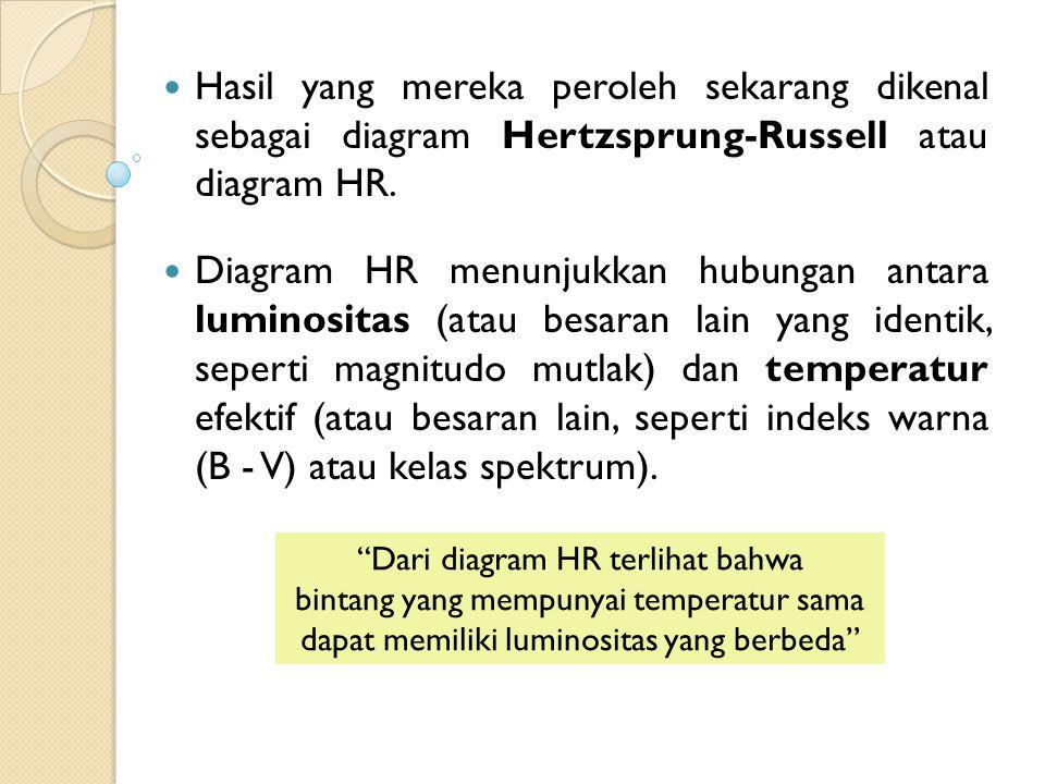 Hasil yang mereka peroleh sekarang dikenal sebagai diagram Hertzsprung-Russell atau diagram HR.