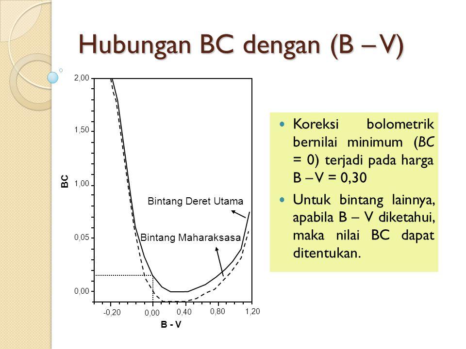 Hubungan BC dengan (B – V) Koreksi bolometrik bernilai minimum (BC = 0) terjadi pada harga B – V = 0,30 Untuk bintang lainnya, apabila B – V diketahui, maka nilai BC dapat ditentukan.