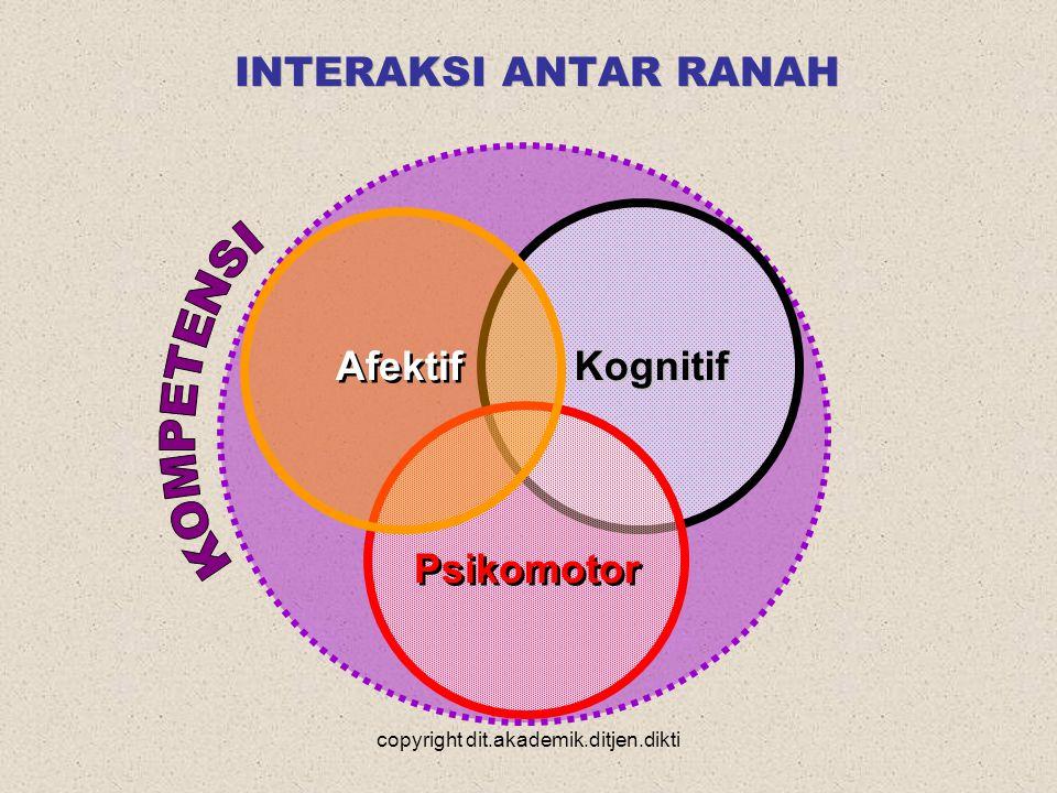 copyright dit.akademik.ditjen.dikti INTERAKSI ANTAR RANAH Psikomotor Kognitif Kognitif Afektif