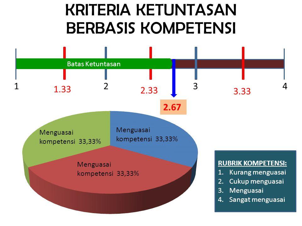Menguasai kompetensi 33,33% Menguasai kompetensi 33,33% 1342 1.33 3.33 2.33 Batas Ketuntasan 2.67 RUBRIK KOMPETENSI: 1.Kurang menguasai 2.Cukup menguasai 3.Menguasai 4.Sangat menguasai
