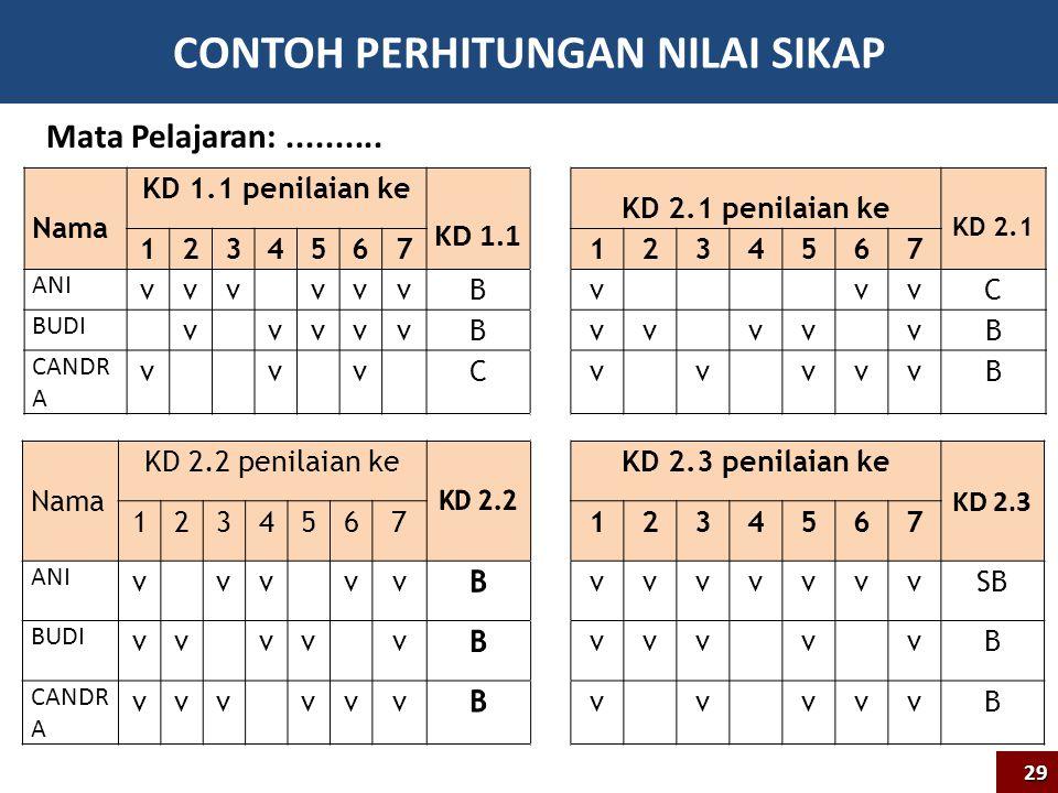 CONTOH PERHITUNGAN NILAI SIKAP Nama KD 1.1 penilaian ke KD 1.1 KD 2.1 penilaian ke KD 2.1 12345671234567 ANI vvv vvvBv vvC BUDI v vvvvBvv vv vB CANDR A v v v Cv v vvvB Nama KD 2.2 penilaian keKD 2.3 penilaian ke KD 2.3 12345671234567 ANI v vv vvvvvvvvvSB BUDI vv vv vvvv v vB CANDR A vvv vvvv v vvvB Mata Pelajaran:..........