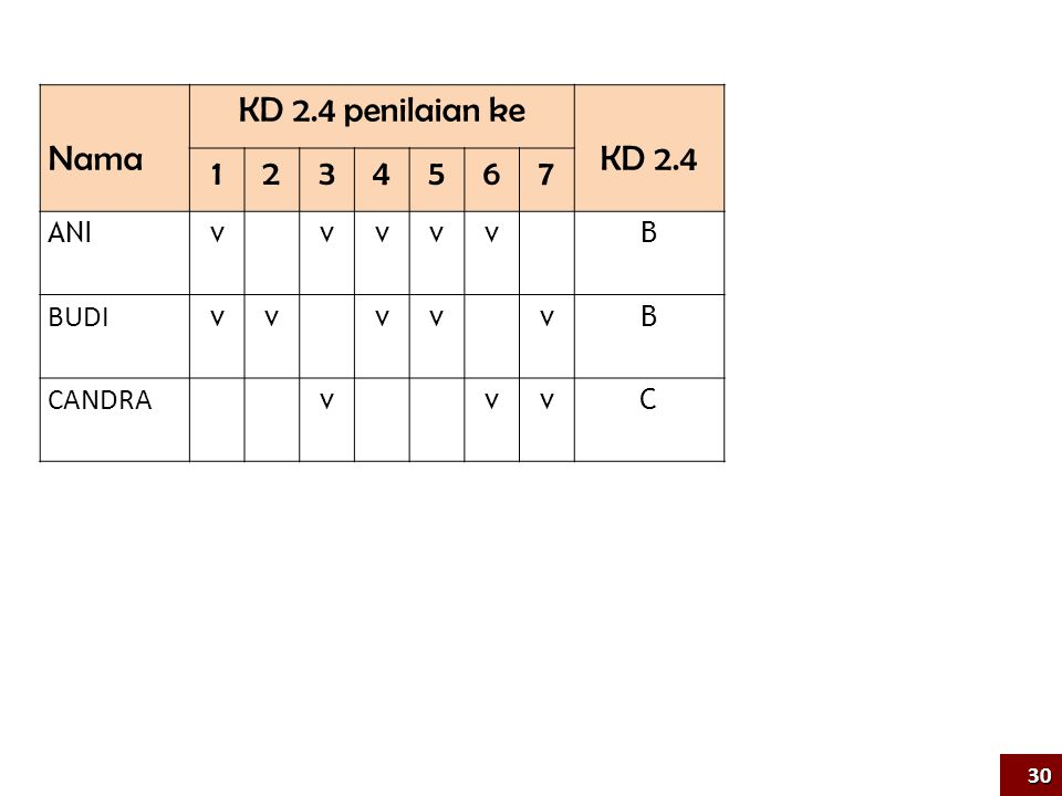 Nama KD 2.4 penilaian ke KD 2.4 1234567 ANIv vvvv B BUDI vv vv vB CANDRA v vvC 30