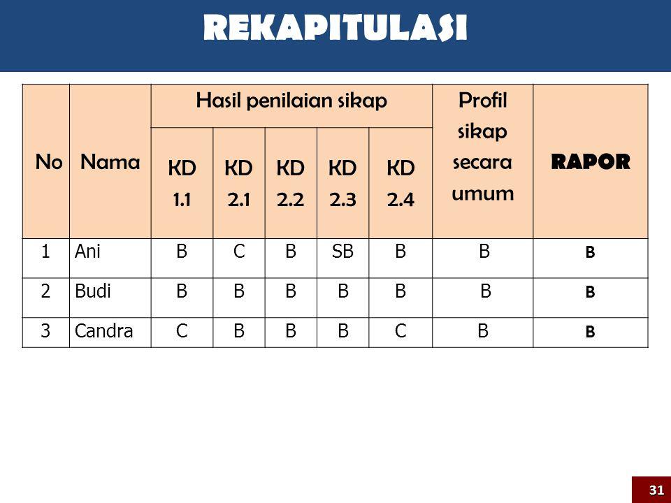 NoNama Hasil penilaian sikap Profil sikap secara umum RAPOR KD 1.1 KD 2.1 KD 2.2 KD 2.3 KD 2.4 1AniBCBSBB B B 2BudiBBBBB B B 3CandraCBBBCB B 31 REKAPITULASI