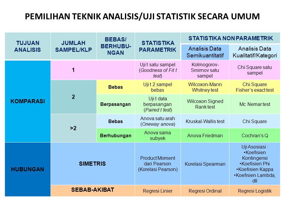PEMILIHAN TEKNIK ANALISIS/UJI STATISTIK SECARA UMUM TUJUAN ANALISIS JUMLAH SAMPEL/KLP BEBAS/ BERHUBU- NGAN STATISTIKA PARAMETRIK STATISTIKA NON PARAME