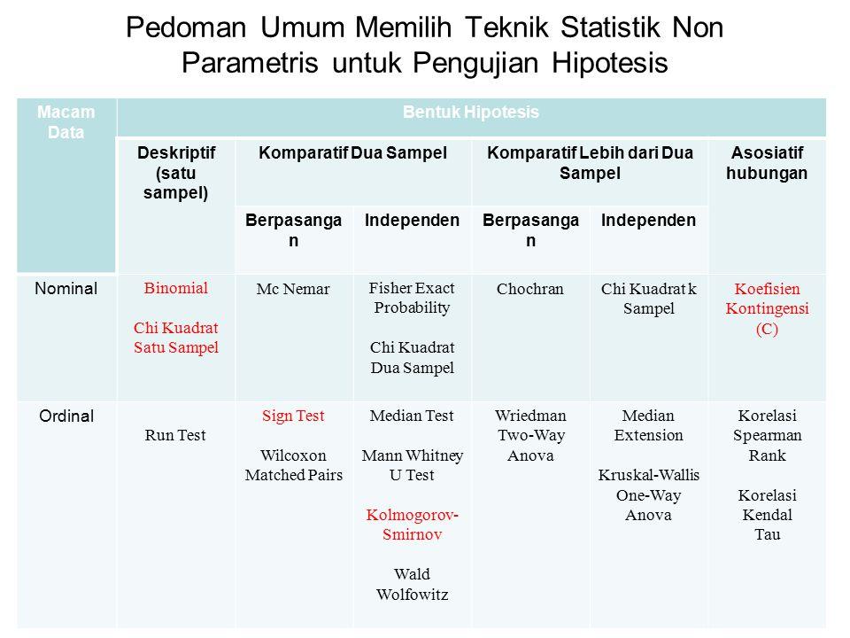 Pedoman Umum Memilih Teknik Statistik Non Parametris untuk Pengujian Hipotesis Macam Data Bentuk Hipotesis Deskriptif (satu sampel) Komparatif Dua Sam