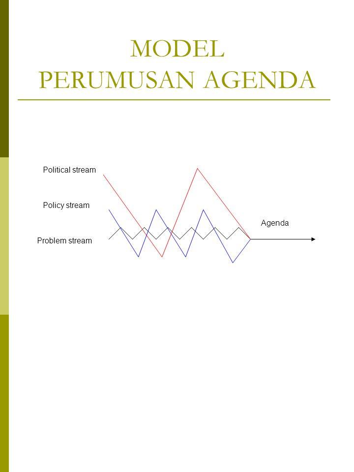 MODEL PERUMUSAN AGENDA Problem stream Policy stream Political stream Agenda