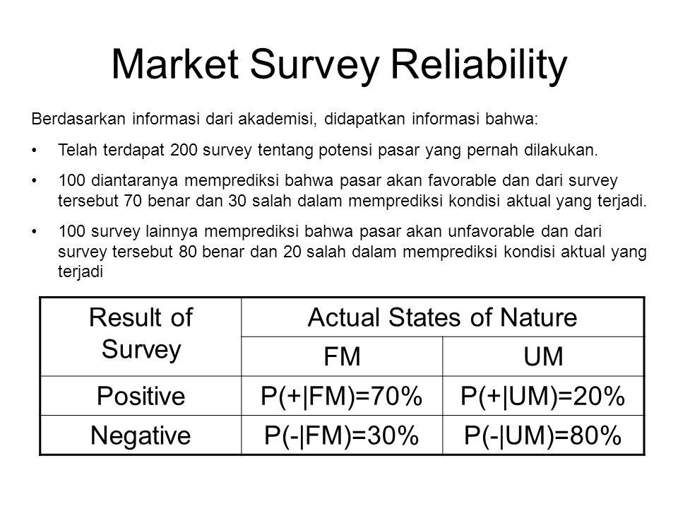 Market Survey Reliability Berdasarkan informasi dari akademisi, didapatkan informasi bahwa: Telah terdapat 200 survey tentang potensi pasar yang perna