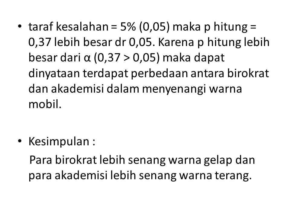 taraf kesalahan = 5% (0,05) maka p hitung = 0,37 lebih besar dr 0,05. Karena p hitung lebih besar dari α (0,37 > 0,05) maka dapat dinyataan terdapat p