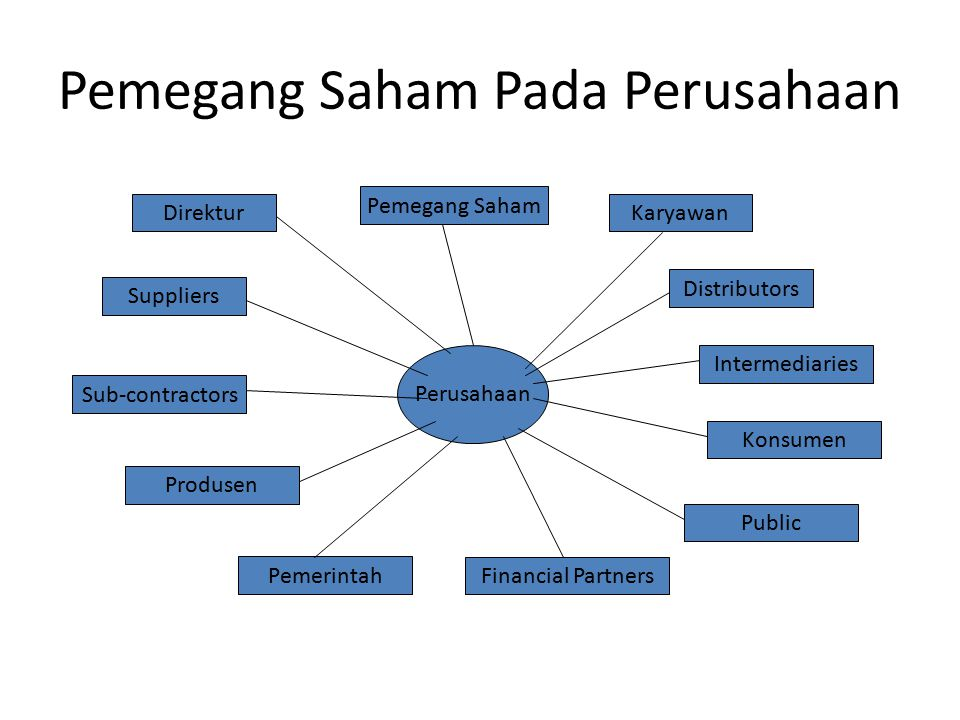 Pemegang Saham Pada Perusahaan Perusahaan Direktur Pemegang Saham Karyawan Distributors Intermediaries Konsumen Public Suppliers Sub-contractors Produ