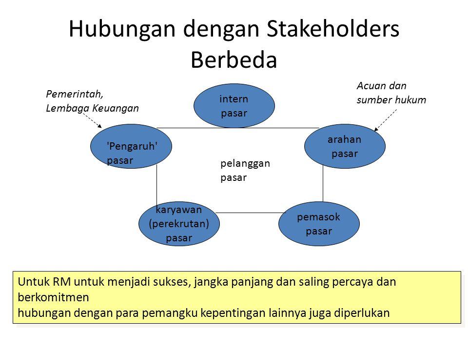 Hubungan dengan Stakeholders Berbeda intern pasar arahan pasar pemasok pasar 'Pengaruh' pasar karyawan (perekrutan) pasar pelanggan pasar Pemerintah,