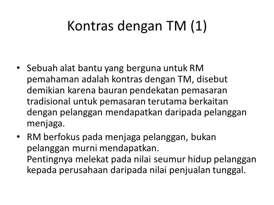Kontras dengan TM (1) Sebuah alat bantu yang berguna untuk RM pemahaman adalah kontras dengan TM, disebut demikian karena bauran pendekatan pemasaran