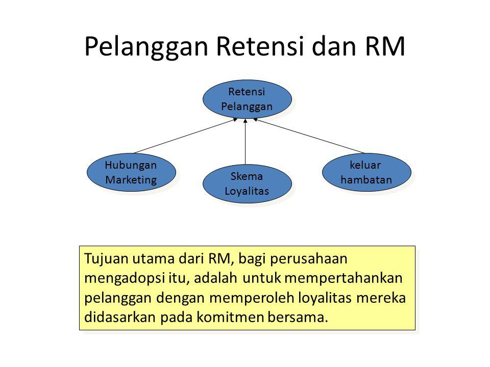 Pelanggan Retensi dan RM Retensi Pelanggan Retensi Pelanggan Skema Loyalitas Skema Loyalitas keluar hambatan keluar hambatan Hubungan Marketing Hubung