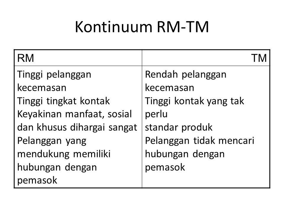Kontinuum RM-TM RMTM Tinggi pelanggan kecemasan Tinggi tingkat kontak Keyakinan manfaat, sosial dan khusus dihargai sangat Pelanggan yang mendukung me