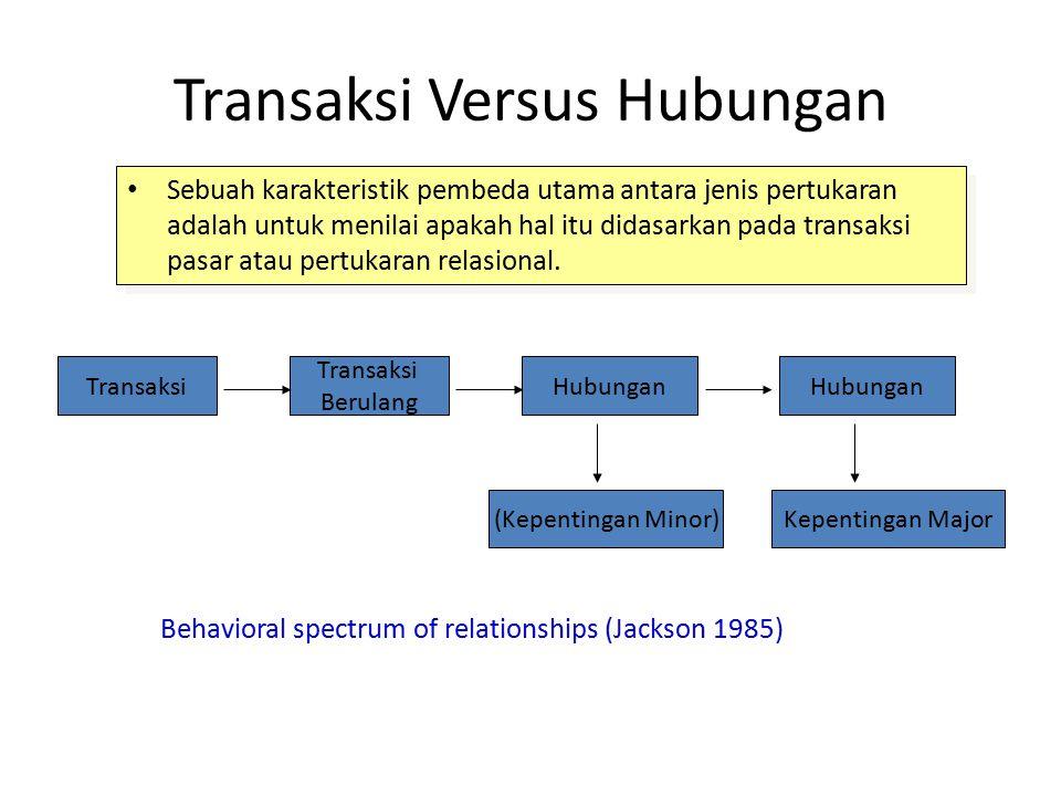 Pendekatan Tradisional Versus Strategi Hubungan Pendekatan TradisionalStrategi Hubungan Pasar -Fokus pada Transaksi - Kompetisi - Tekanan dari perusahaan - Nilai untuk perusahaan - Konsumen pasif - Perusahaan sebagai pengendali utama - Perusahaan sebagai pembatas - Fokus pada hubungan jangka pendek - Bebas / Tidak terikat - Fokus pada kemitraan -Kolaborasi - Kerjasama - Nilai dalam kemitraan - Konsumen sebagai partisipan aktif - Perusahaan sebagai bagian dari proses - Tidak berbatas - Fokus pada hubungan jangka panjang - Saling bergantung dan jaringan terkoordinir