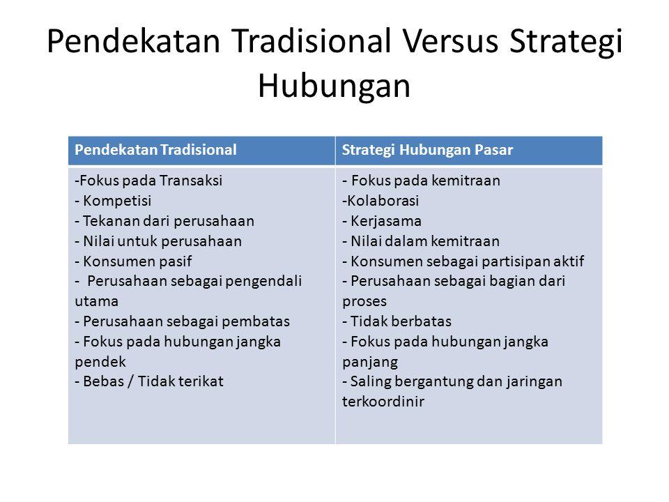 Pendekatan Tradisional Versus Strategi Hubungan Pendekatan TradisionalStrategi Hubungan Pasar -Fokus pada Transaksi - Kompetisi - Tekanan dari perusah