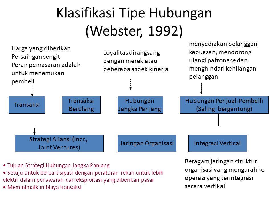 Klasifikasi Tipe Hubungan (Webster, 1992) Harga yang diberikan Persaingan sengit Peran pemasaran adalah untuk menemukan pembeli Loyalitas dirangsang d