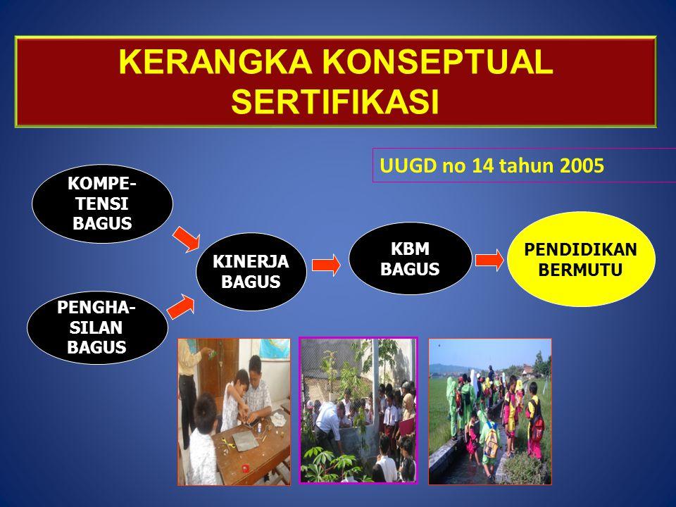 KOMPE- TENSI BAGUS PENGHA- SILAN BAGUS KINERJA BAGUS KBM BAGUS PENDIDIKAN BERMUTU KERANGKA KONSEPTUAL SERTIFIKASI UUGD no 14 tahun 2005