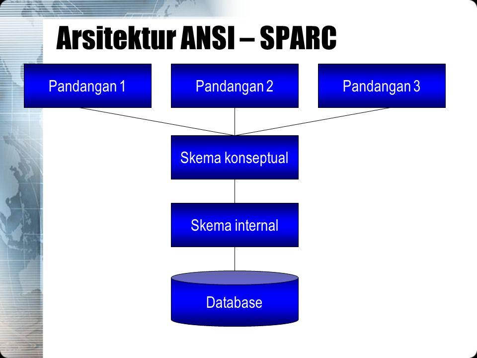 Arsitektur ANSI – SPARC Database Skema internal Skema konseptual Pandangan 1Pandangan 3Pandangan 2
