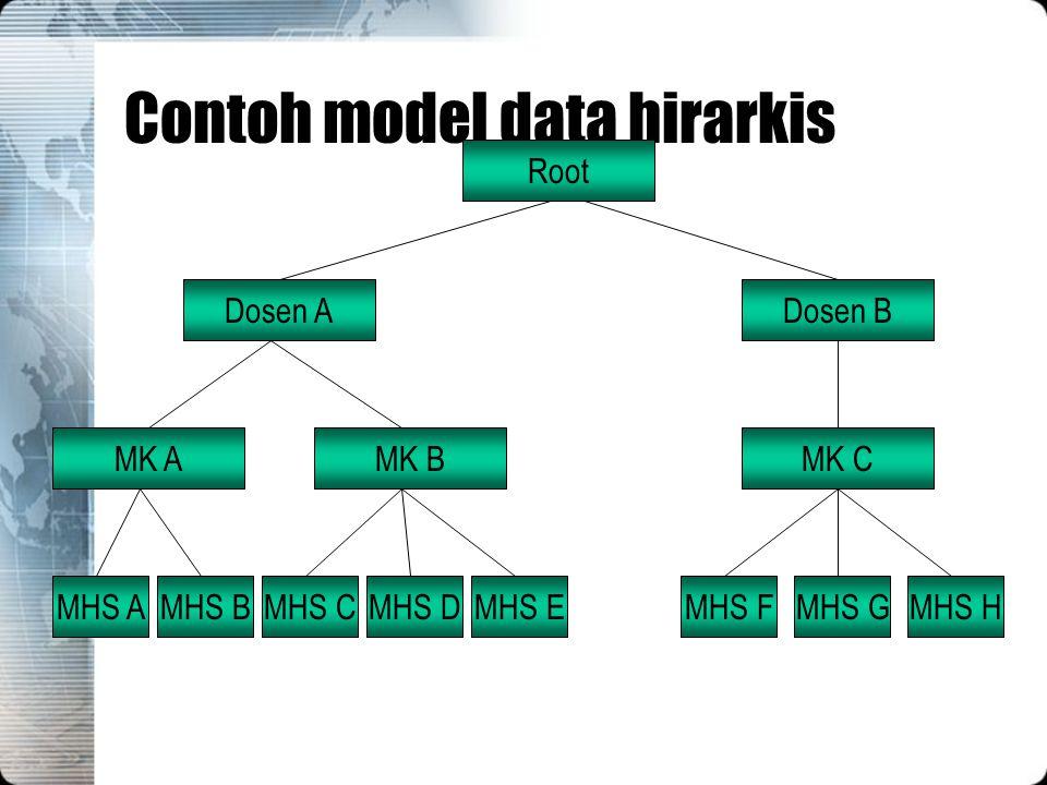 Contoh model data hirarkis Root Dosen ADosen B MK AMK BMK C MHS AMHS BMHS CMHS DMHS EMHS FMHS GMHS H