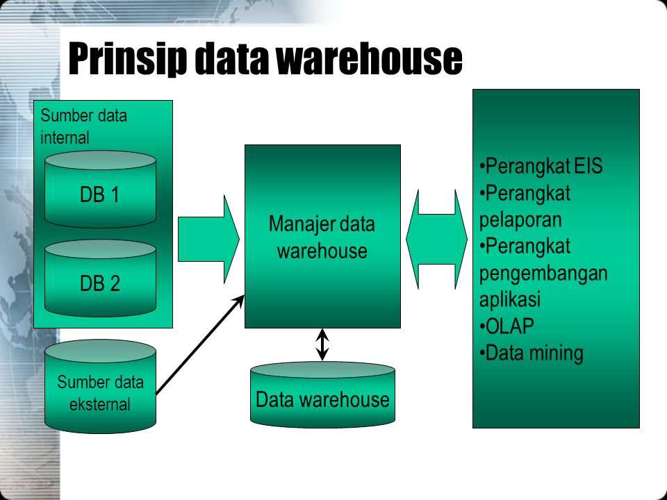 Prinsip data warehouse Sumber data internal DB 1 DB 2 Sumber data eksternal Data warehouse Manajer data warehouse Perangkat EIS Perangkat pelaporan Pe