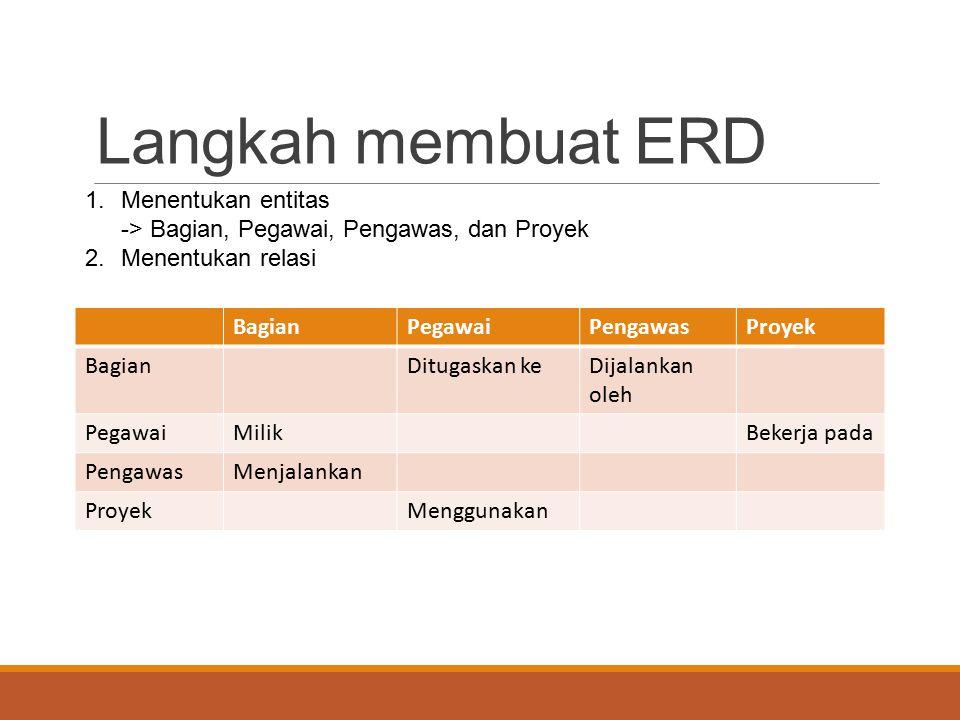 Langkah membuat ERD 1.Menentukan entitas -> Bagian, Pegawai, Pengawas, dan Proyek 2. Menentukan relasi BagianPegawaiPengawasProyek BagianDitugaskan ke
