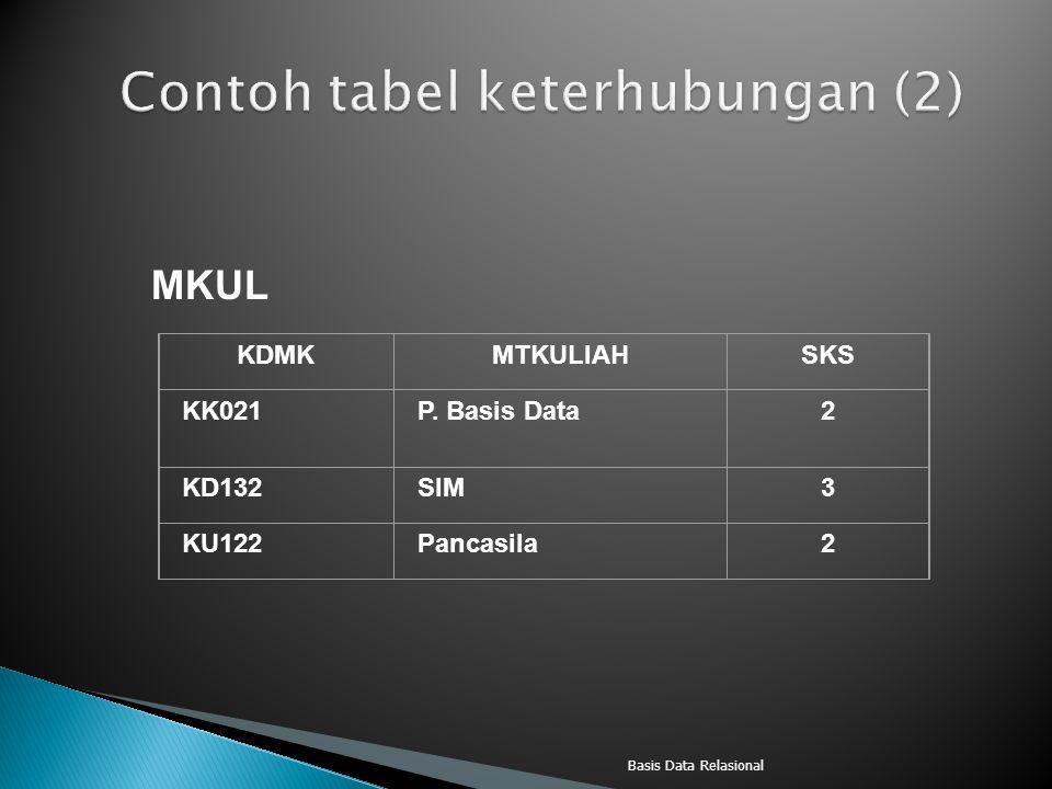 Basis Data Relasional MKUL KDMKMTKULIAHSKS KK021P. Basis Data2 KD132SIM3 KU122Pancasila2