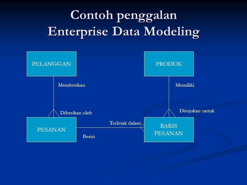 Contoh penggalan Enterprise Data Modeling PELANGGAN PESANAN BARIS PESANAN PRODUK Memberikan Diberikan oleh Berisi Terletak dalam Memiliki Ditujukan un