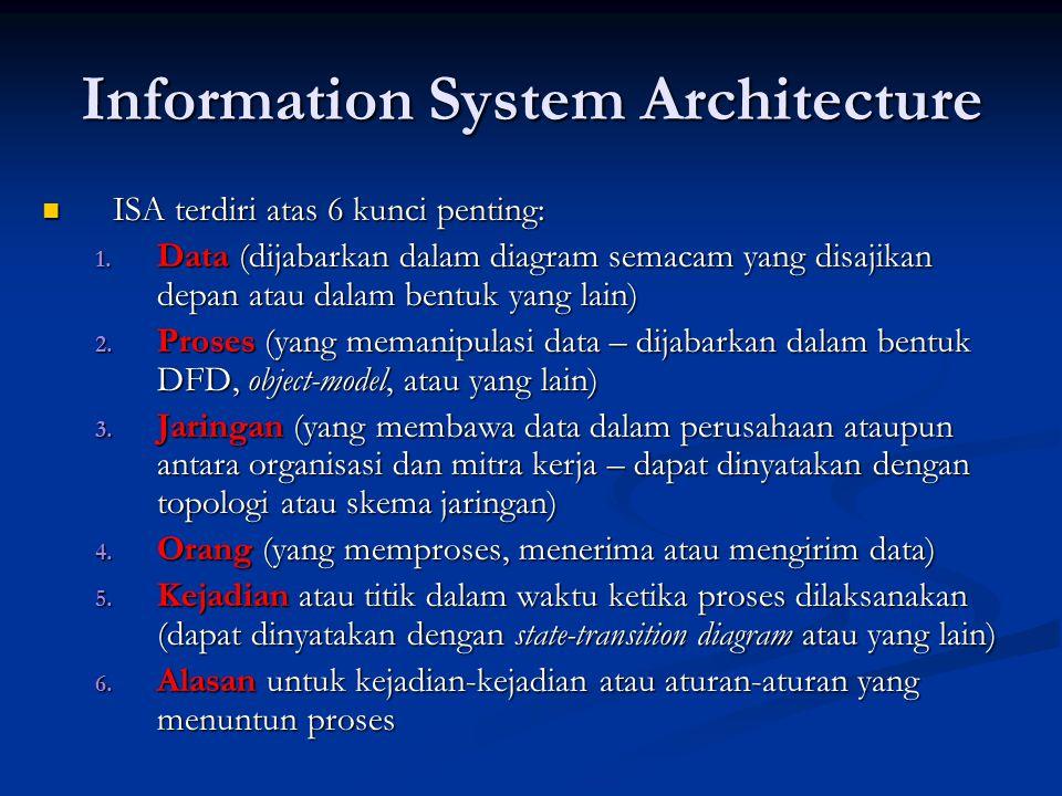 Information System Architecture ISA terdiri atas 6 kunci penting: ISA terdiri atas 6 kunci penting: 1. Data (dijabarkan dalam diagram semacam yang dis