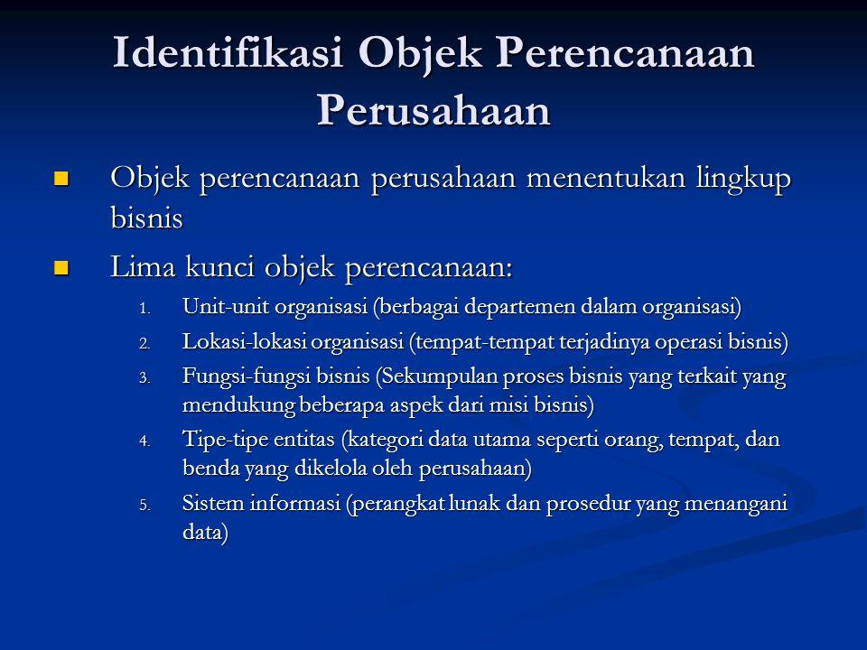 Identifikasi Objek Perencanaan Perusahaan Objek perencanaan perusahaan menentukan lingkup bisnis Objek perencanaan perusahaan menentukan lingkup bisni