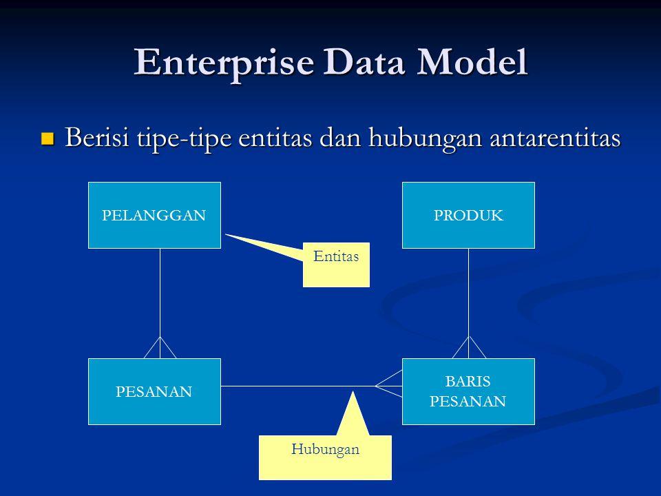 Enterprise Data Model Berisi tipe-tipe entitas dan hubungan antarentitas Berisi tipe-tipe entitas dan hubungan antarentitas PELANGGAN PESANAN BARIS PE