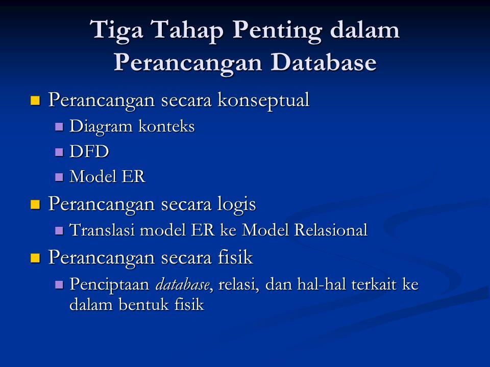 Tiga Tahap Penting dalam Perancangan Database Perancangan secara konseptual Perancangan secara konseptual Diagram konteks Diagram konteks DFD DFD Model ER Model ER Perancangan secara logis Perancangan secara logis Translasi model ER ke Model Relasional Translasi model ER ke Model Relasional Perancangan secara fisik Perancangan secara fisik Penciptaan database, relasi, dan hal-hal terkait ke dalam bentuk fisik Penciptaan database, relasi, dan hal-hal terkait ke dalam bentuk fisik