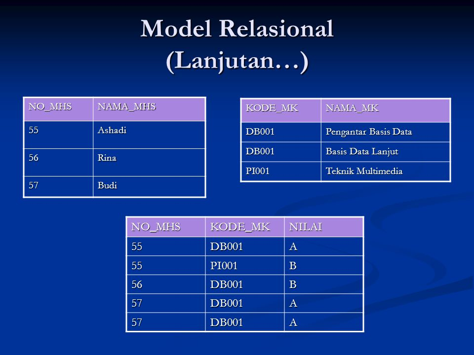 Model Relasional (Lanjutan…) NO_MHSNAMA_MHS 55Ashadi 56Rina 57Budi KODE_MKNAMA_MKDB001 Pengantar Basis Data DB001 Basis Data Lanjut PI001 Teknik Multimedia NO_MHSKODE_MKNILAI55DB001A 55PI001B 56DB001B 57DB001A 57DB001A