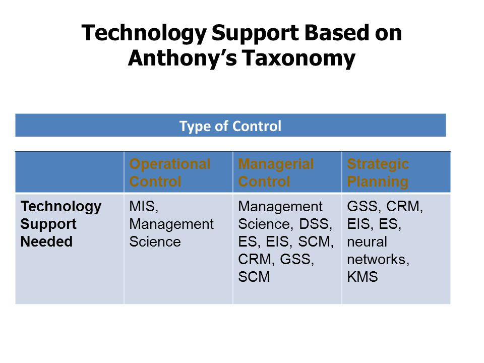 Technology Support Based on Anthony's Taxonomy Operational Control Managerial Control Strategic Planning Technology Support Needed MIS, Management Sci