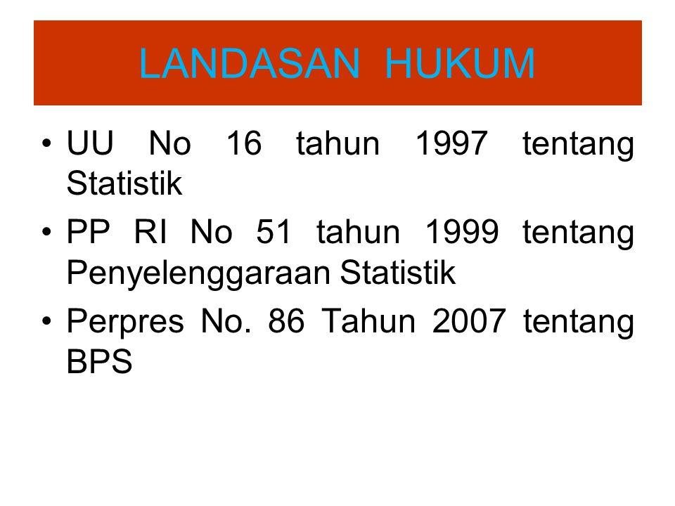 LANDASAN HUKUM UU No 16 tahun 1997 tentang Statistik PP RI No 51 tahun 1999 tentang Penyelenggaraan Statistik Perpres No. 86 Tahun 2007 tentang BPS