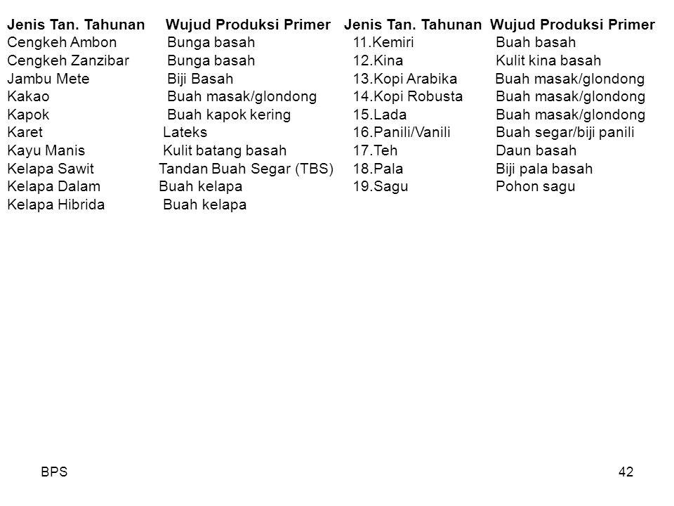 BPS42 Jenis Tan. Tahunan Wujud Produksi PrimerJenis Tan. Tahunan Wujud Produksi Primer Cengkeh Ambon Bunga basah 11.Kemiri Buah basah Cengkeh Zanzibar