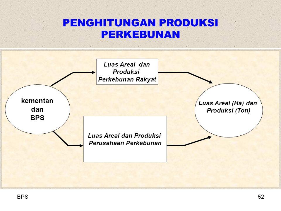BPS52 PENGHITUNGAN PRODUKSI PERKEBUNAN Luas Areal dan Produksi Perkebunan Rakyat Luas Areal dan Produksi Perusahaan Perkebunan Luas Areal (Ha) dan Produksi (Ton) kementan dan BPS