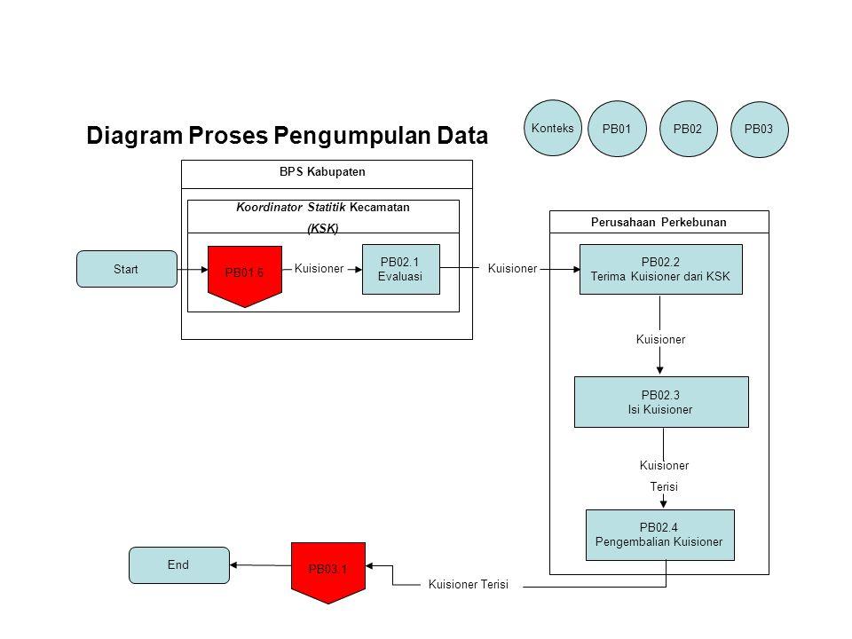 Start PB02.1 Evaluasi PB01.6 Konteks PB01PB02 PB03 Koordinator Statitik Kecamatan (KSK) Kuisioner BPS Kabupaten PB02.2 Terima Kuisioner dari KSK PB02.