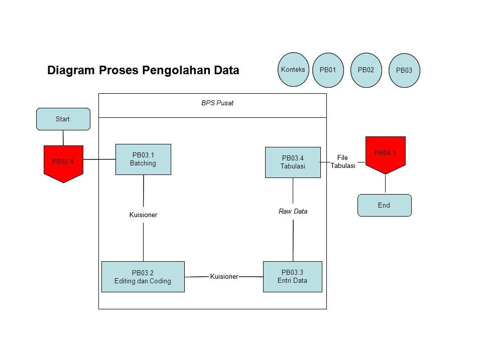 Start PB03.1 Batching PB02.4 Konteks PB01 PB02 PB03 PB03.2 Editing dan Coding PB03.3 Entri Data PB03.4 Tabulasi End Kuisioner Raw Data File Tabulasi B