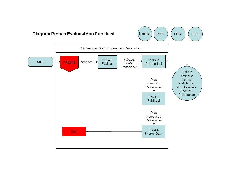 Start PB04.1 Evaluasi PB04.2 Rekonsiliasi PB04.3 Publikasi PB04.4 Shared Data End PB03.04 ED04.2 Direktorat Jendral Perkebunan dan Asosiasi- Asosiasi