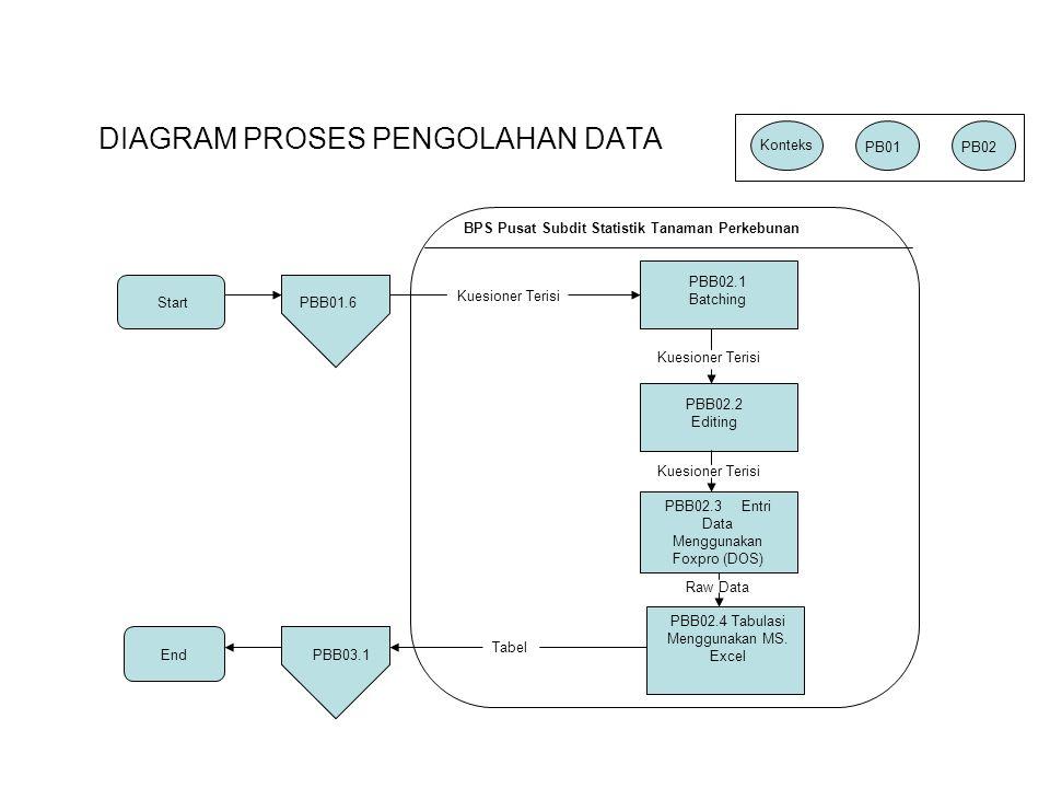 BPS Pusat Subdit Statistik Tanaman Perkebunan StartPBB01.6 PBB02.1 Batching PBB02.2 Editing PBB02.3 Entri Data Menggunakan Foxpro (DOS) PBB02.4 Tabula