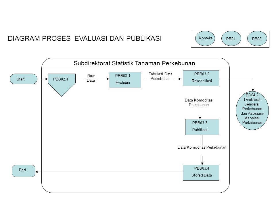 PBB02.4 Raw Data PBB03.1 Evaluasi Tabulasi Data Perkebunan PBB03.2 Rekonsiliasi Data Komoditas Perkebunan PBB03.3 Publikasi PBB03.4 Stored Data End Start Subdirektorat Statistik Tanaman Perkebunan ED04.2 Direktorat Jenderal Perkebunan dan Asosiasi- Asosiasi Perkebunan DIAGRAM PROSES EVALUASI DAN PUBLIKASI Konteks PB01PB02