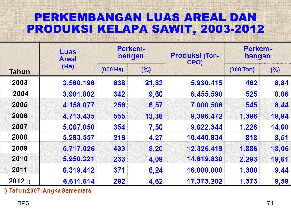 BPS71 PERKEMBANGAN LUAS AREAL DAN PRODUKSI KELAPA SAWIT, 2003-2012 Tahun Luas Areal (Ha) Perkem- bangan Produksi (Ton- CPO) Perkem- bangan (000 Ha) (%