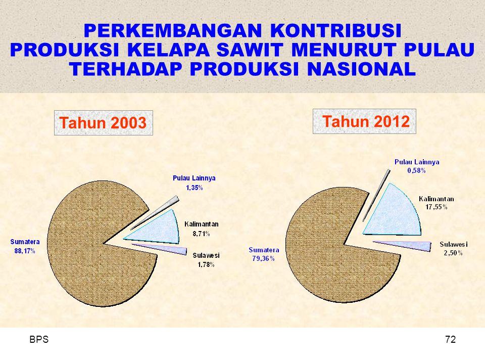 BPS72 PERKEMBANGAN KONTRIBUSI PRODUKSI KELAPA SAWIT MENURUT PULAU TERHADAP PRODUKSI NASIONAL Tahun 2003 Tahun 2012