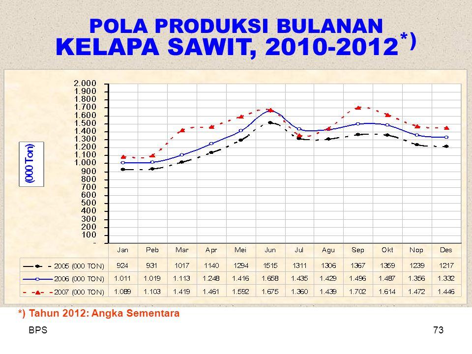 BPS73 POLA PRODUKSI BULANAN KELAPA SAWIT, 2010-2012 *) *) Tahun 2012: Angka Sementara