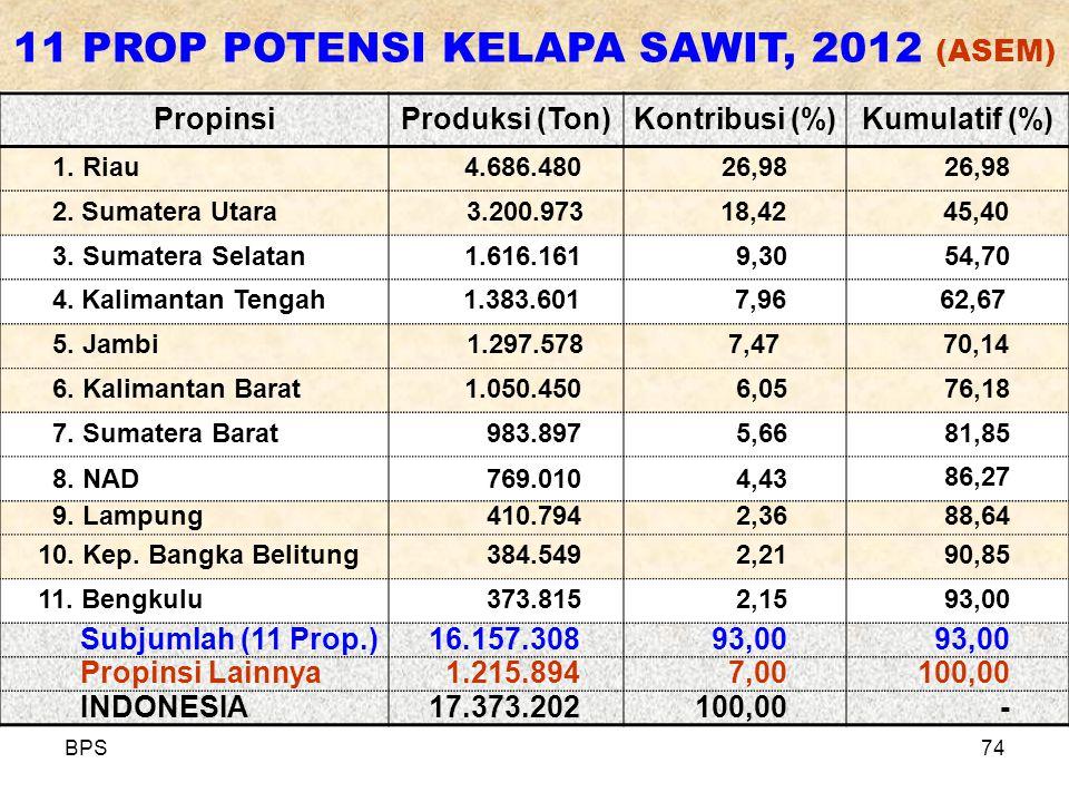 BPS74 PropinsiProduksi (Ton)Kontribusi (%)Kumulatif (%) 1. Riau4.686.48026,98 2. Sumatera Utara3.200.973 18,42 45,40 3. Sumatera Selatan1.616.1619,305