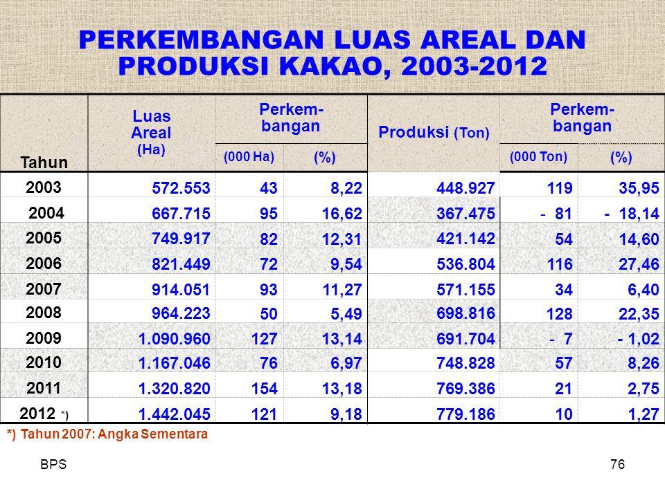 BPS76 PERKEMBANGAN LUAS AREAL DAN PRODUKSI KAKAO, 2003-2012 Tahun Luas Areal (Ha) Perkem- bangan Produksi (Ton) Perkem- bangan (000 Ha) (%) (000 Ton)