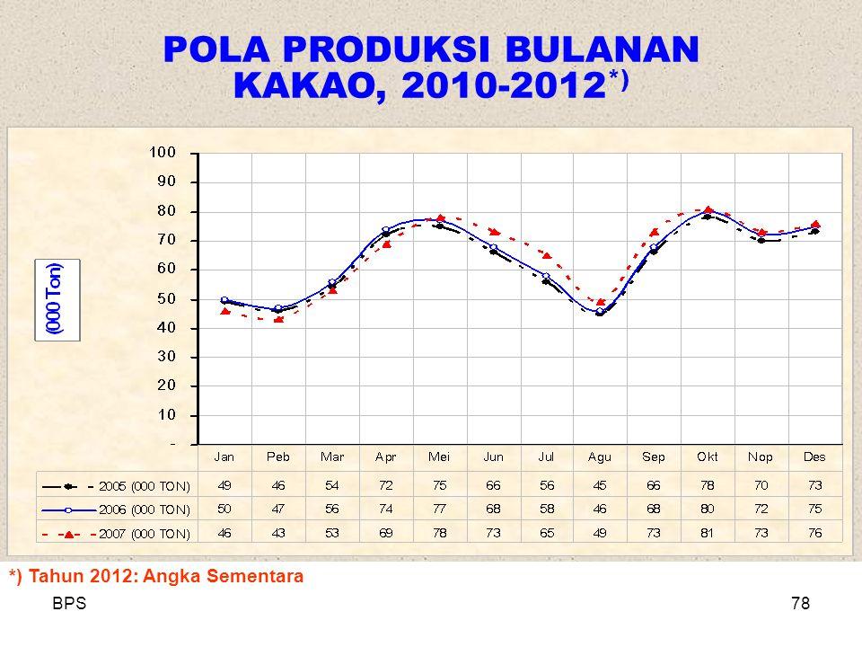 BPS78 POLA PRODUKSI BULANAN KAKAO, 2010-2012 *) *) Tahun 2012: Angka Sementara