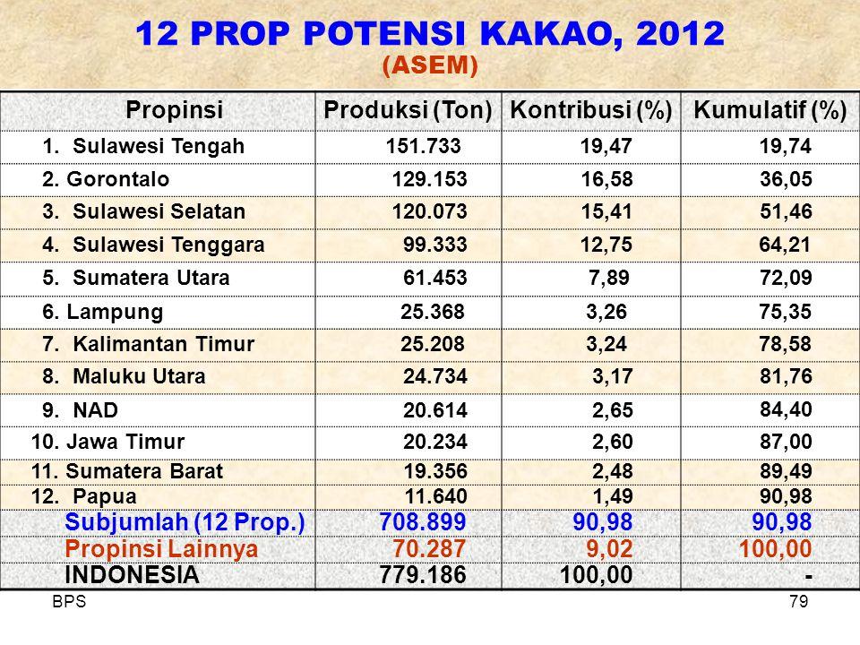 BPS79 PropinsiProduksi (Ton)Kontribusi (%)Kumulatif (%) 1. Sulawesi Tengah151.73319,4719,74 2. Gorontalo129.15316,5836,05 3. Sulawesi Selatan120.07315