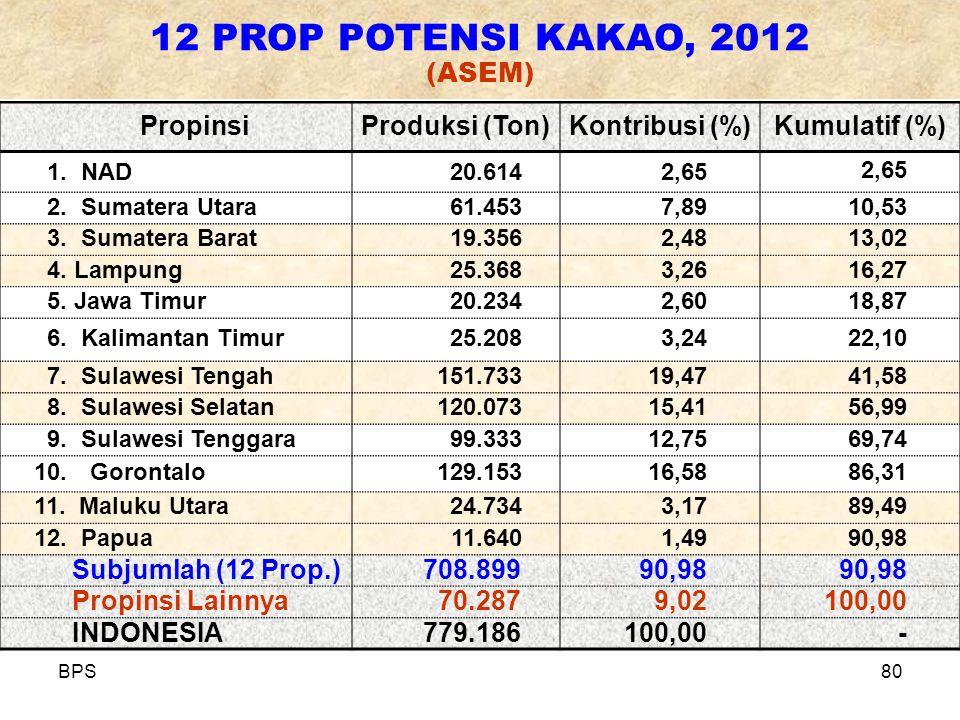 BPS80 PropinsiProduksi (Ton)Kontribusi (%)Kumulatif (%) 1. NAD20.6142,65 2. Sumatera Utara61.4537,8910,53 3. Sumatera Barat19.3562,4813,02 4. Lampung2